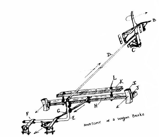 Muller Lane Farm Anatomy Of Wagon Brakes